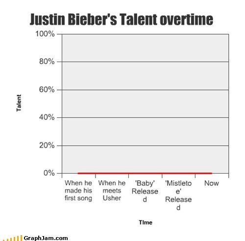 baby baby justin beiber Line Graph Music rage talent - 6103268608