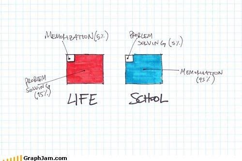 life memorize problem solving school - 6107878400