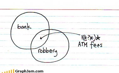 ATM bank fees robbery venn diagram - 6108044288
