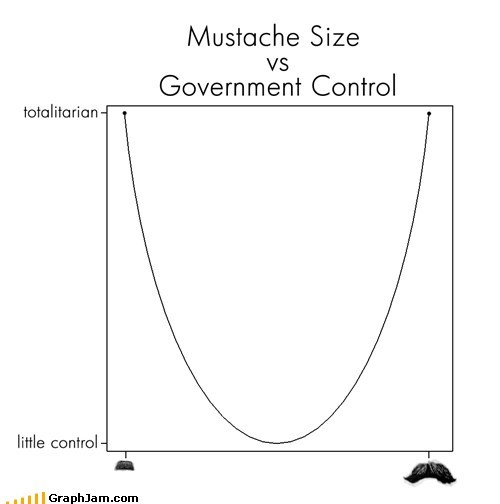 government Line Graph mustaches totalitarian - 6109874176
