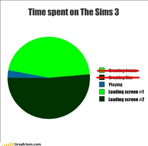 loadings,Pie Chart,playing,sims 3,video game