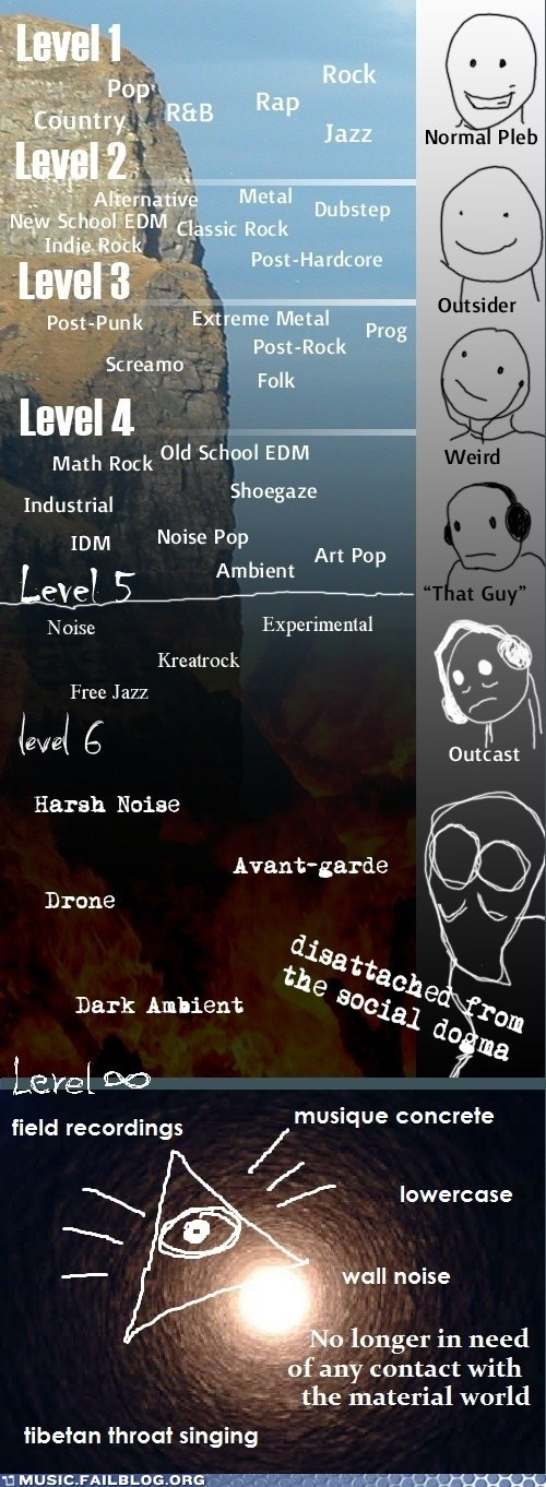 Chart,disattached,genre,level,normal,outcast