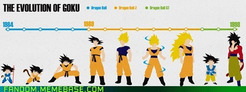 cartoons,Dragon Ball Z,Fan Art,goku