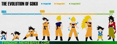 cartoons Dragon Ball Z Fan Art goku - 6117061376