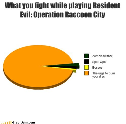 disc graph raccoon city resident evil the feels