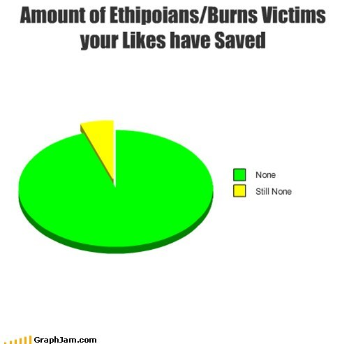 Amount of Ethipoians/Burns Victims your Likes have Saved