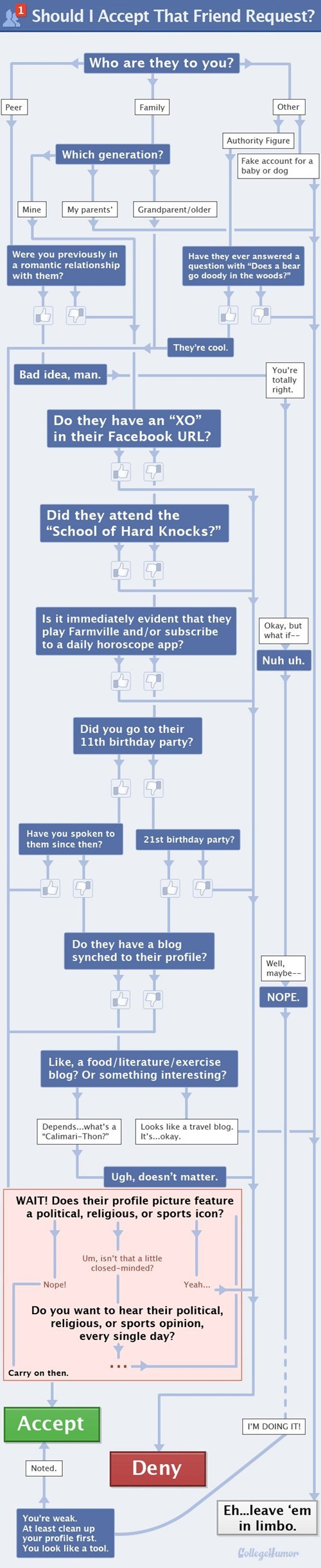 blog college humor flowchart friend request friends - 6123911680