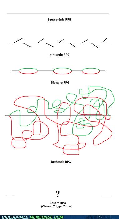 bethesda BioWare RPGs square enix squaresoft the internets - 6124811264