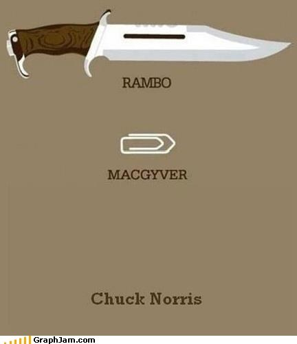 action hero,best of week,chuck norris,macgyver,rambo