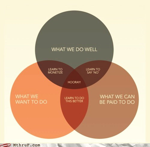 graph pick two venn diagram - 6133645824