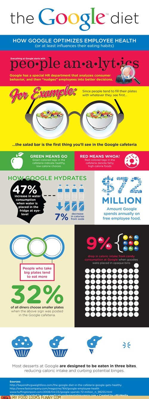 cafeteria,employees,google,healthy,infographic,information,manipulateive