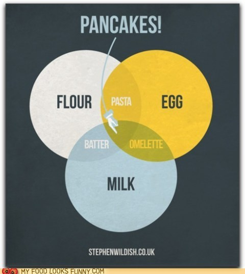 diagram egg flour milk pancakes venn diagram - 6133714176