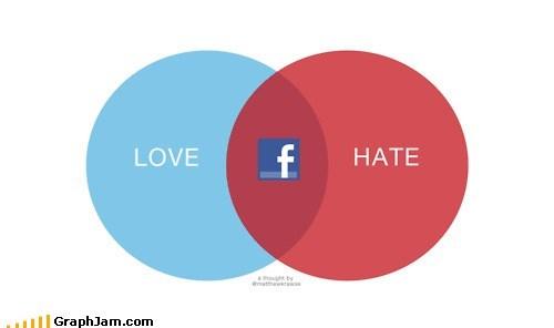 facebook frienemy venn diagram - 6137087744