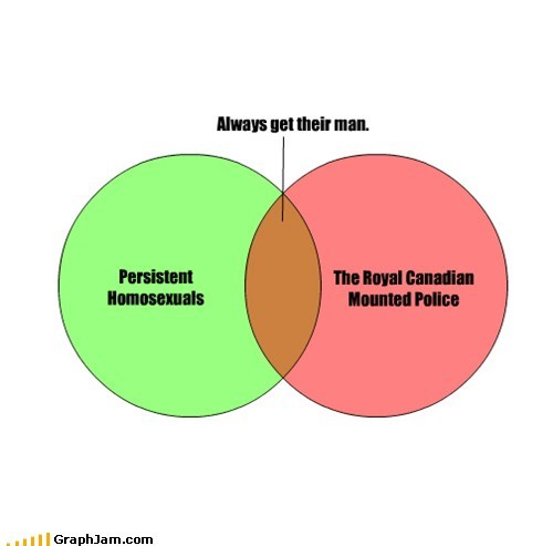 Canada gay homosexual mounties rcmp venn diagram - 6145535744