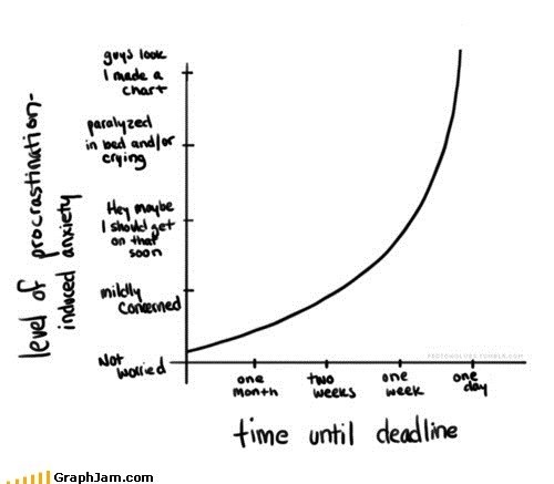 anxiety,assignment,best of week,deadline,Line Graph,procrastination