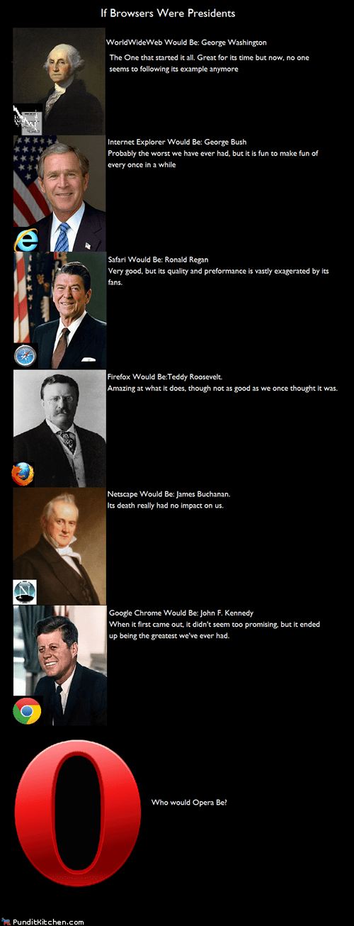 browsers,computers,political pictures,presidents