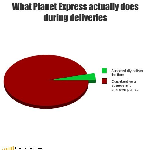 What Planet Express actually does during deliveries