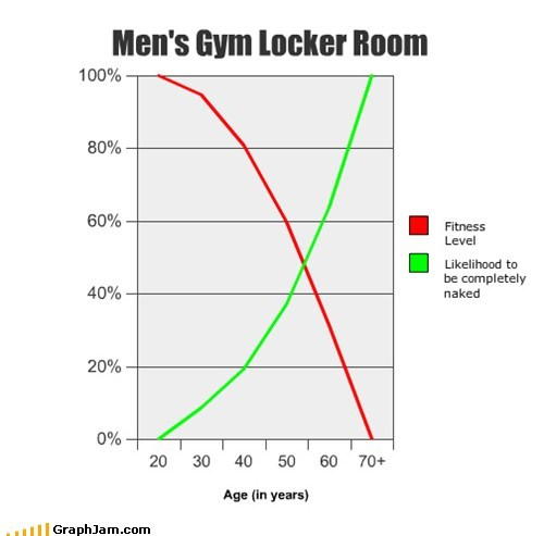 Line Graph,locker room,men,old