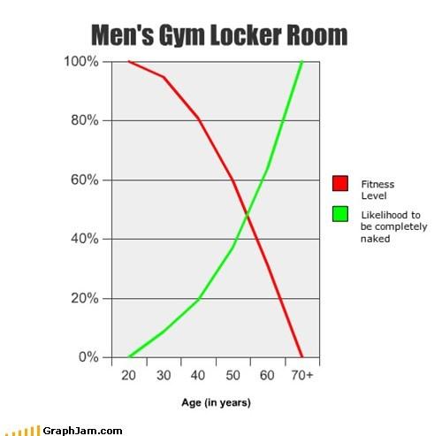 Line Graph locker room men old - 6157098240