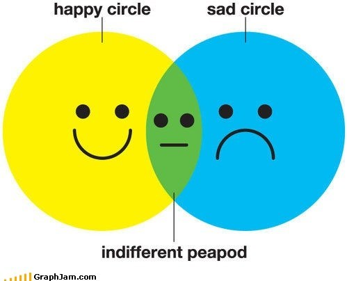 best of week feels happy Sad venn diagram
