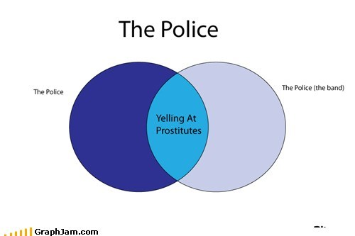 best of week,Music,police,roxanne,selling,venn diagram,yelling