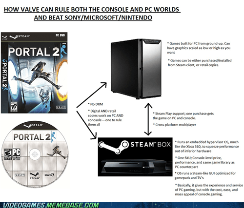console gaming next gen PC steam the internets valve - 6161956096