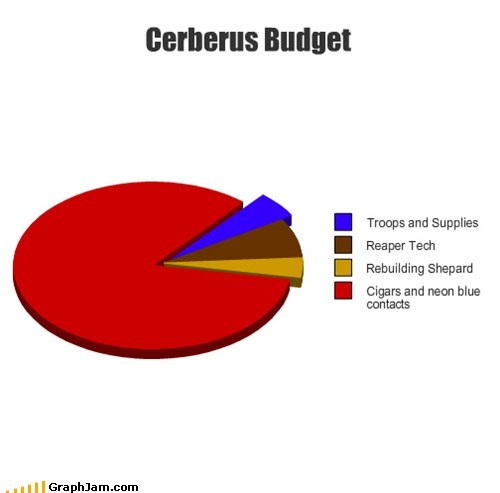 budget cerberus cigars graph mass effect