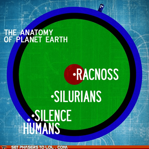 anatomy earth,best of the week,diagram,doctor who,humans,infographic,racnoss,silence,silurians