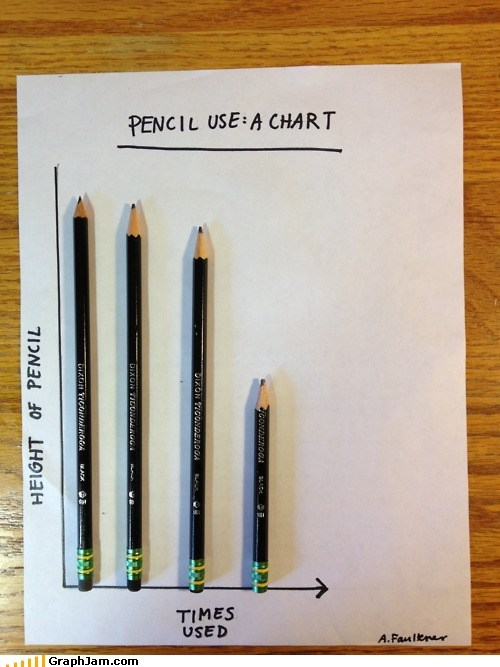 Bar Graph height pencil writing