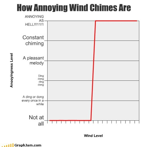 annoying,dingaling,Line Graph,wind chimes