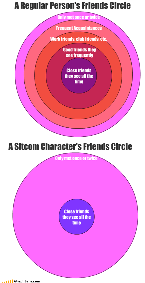 BFFs,friends,Laugh Track,real life,sitcoms,TV,venn diagram