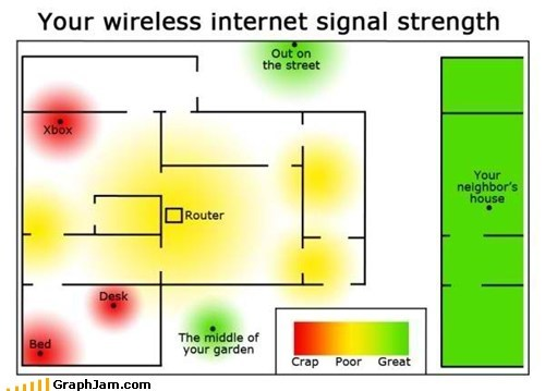 best of week,internet,Maps,signal,strength,wireless connection