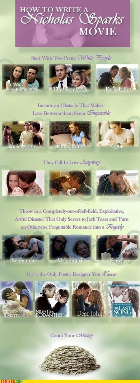 Funny meme about how go about making Nicholas Sparks movies