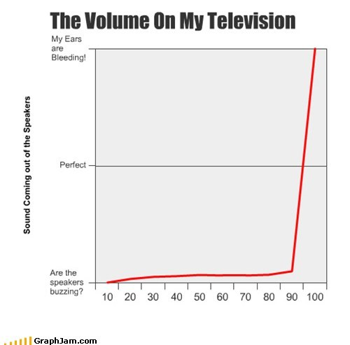 bleeding ears Line Graph sound TV volume