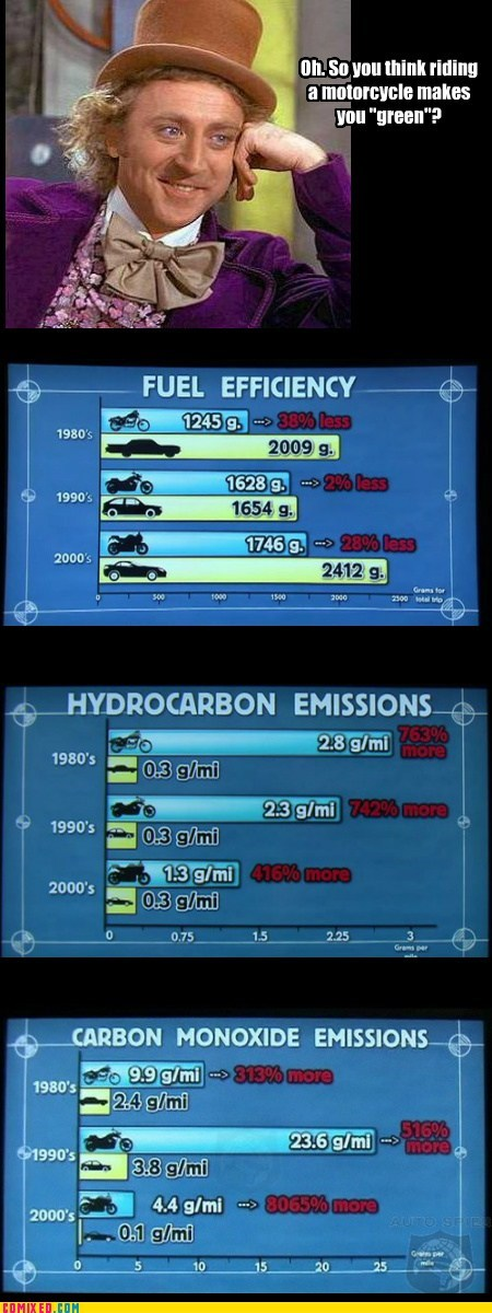 Bar Graph,fuel efficiency,green,motorcycle