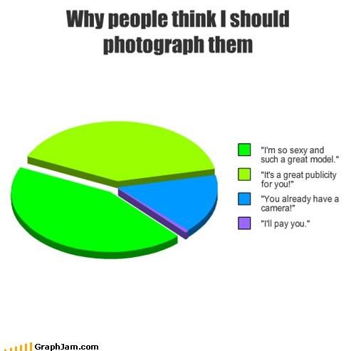 camera job Pie Chart professional - 6186704128