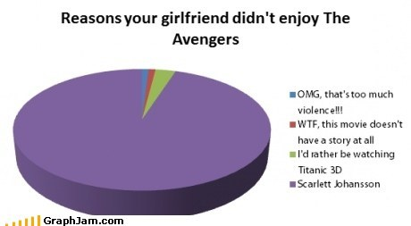 avengers gf movies Pie Chart relationships scarlett johansson - 6188018688