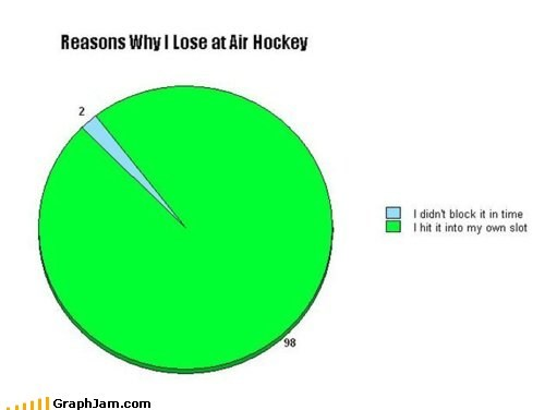 air hockey games lose Pie Chart