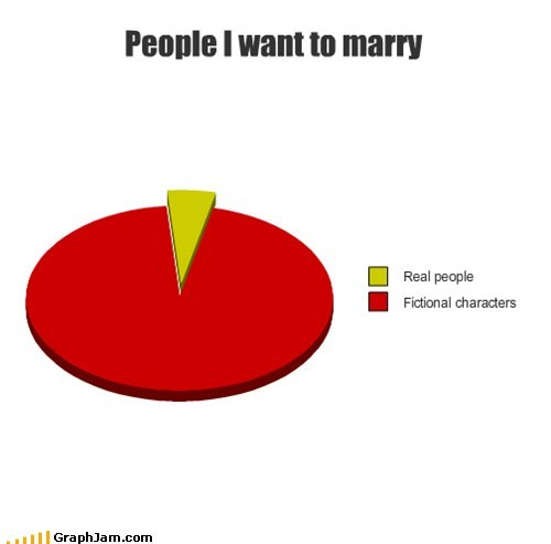 fictional characters,love,marriage,Pie Chart