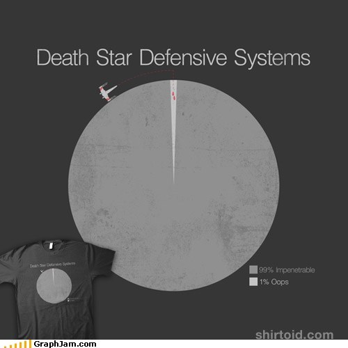 best of week Death Star defensive oops Pie Chart shirt
