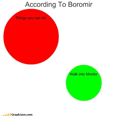 Boromir,Lord of the Rings,mordor,one does not simply,venn diagram
