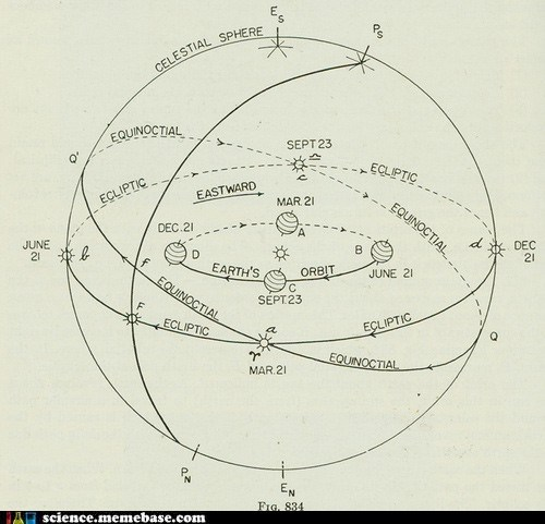 Astronomy orbit planets solar system - 6197575424