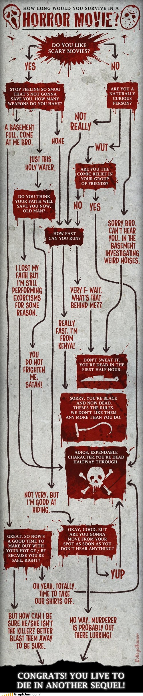 best of week flow chart horror movie murder slasher survival - 6198309120