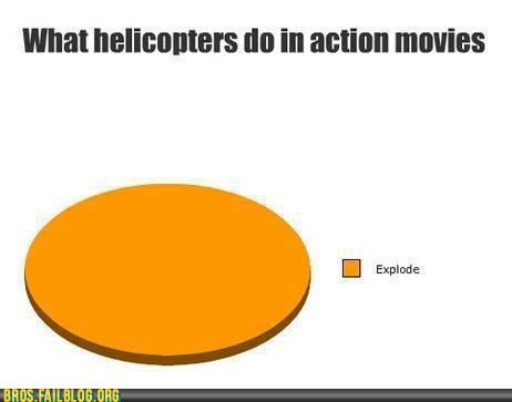 action movies,explosions,graph,helicopters,movies