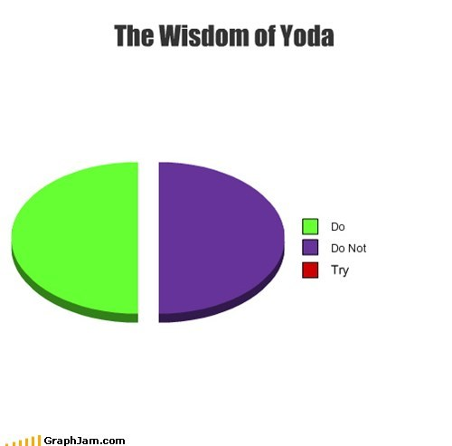 Pie Chart star wars there is no try yoda - 6204419072