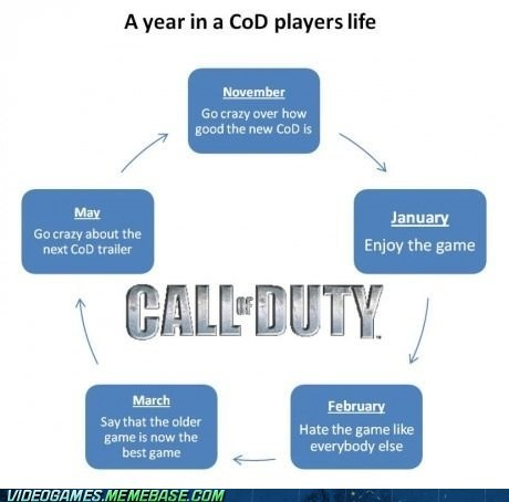 call of duty,cycle,FPS,lol,months,the internets,trailers