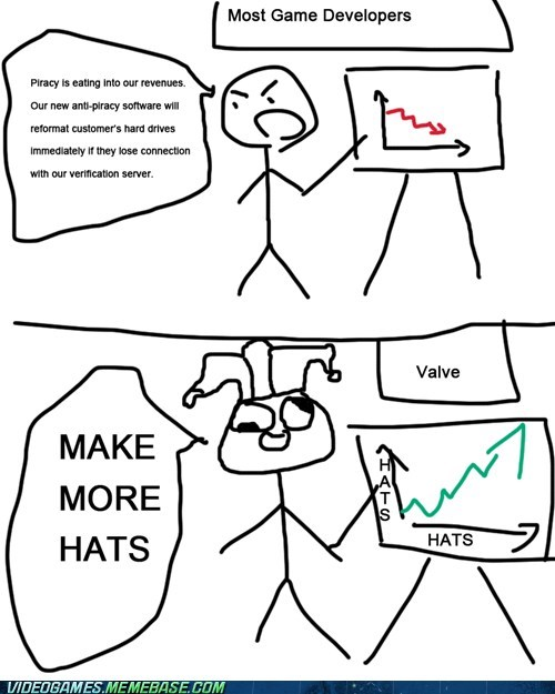 game developers,hats,PC,steam,valve