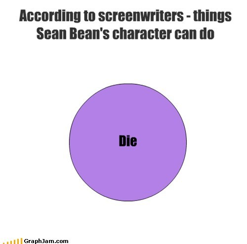 Die According to screenwriters - things Sean Bean's character can do