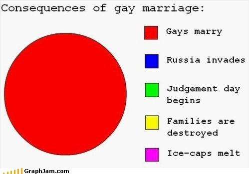 Classic: I'm Gay for Gay Marriage
