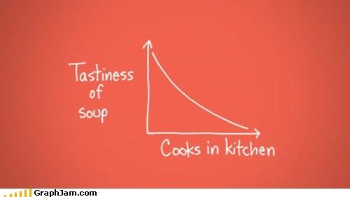 cooks food gtfo kitchen Line Graph taste - 6210437376